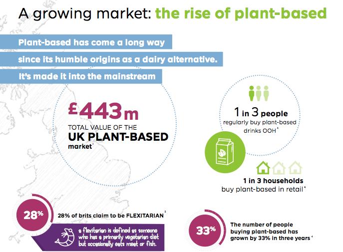 BB Foodservice & Alpro help operators unlock plant-based sales potential